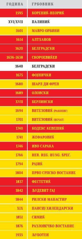 """Табела на односот помеѓу црвениот и златниот лав во делото """"Грбовите на Македонија"""" од академик Александар Матковски"""
